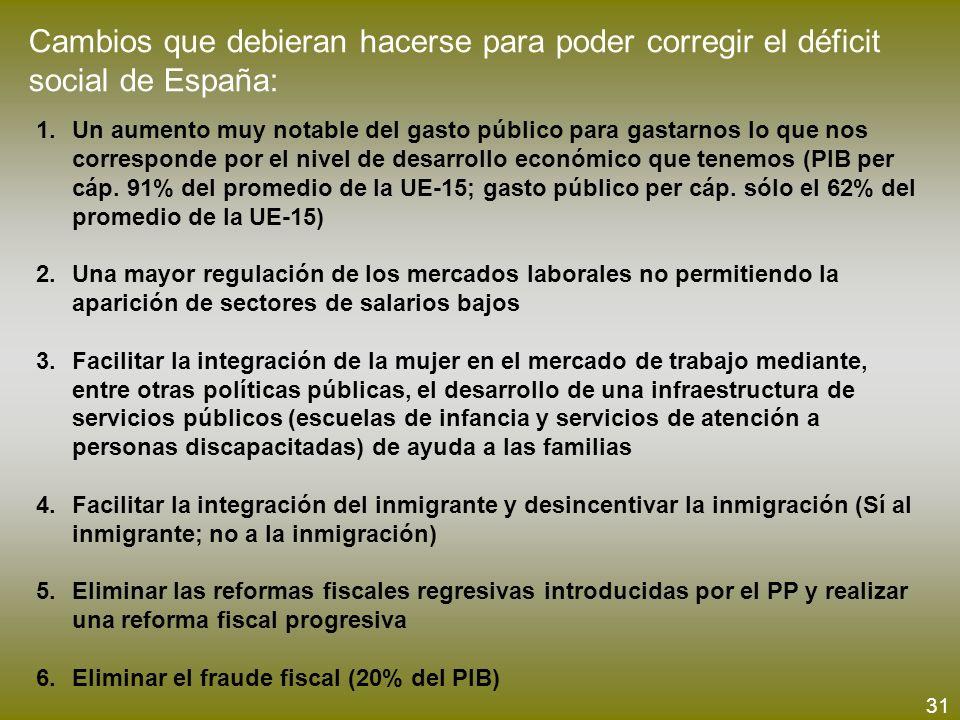Cambios que debieran hacerse para poder corregir el déficit social de España: 1.Un aumento muy notable del gasto público para gastarnos lo que nos cor