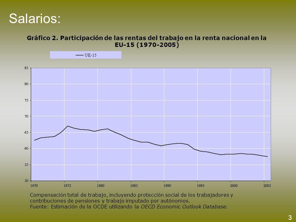 Salarios: Gráfico 2. Participación de las rentas del trabajo en la renta nacional en la EU-15 (1970-2005) Compensación total de trabajo, incluyendo pr