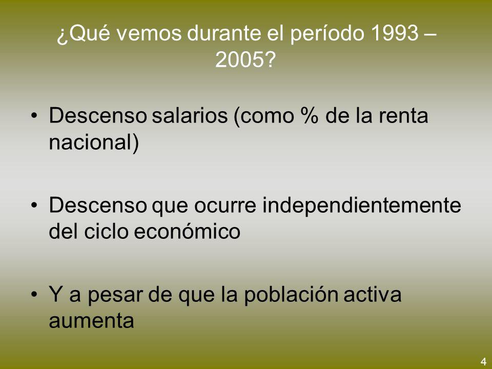 ¿Qué vemos durante el período 1993 – 2005? Descenso salarios (como % de la renta nacional) Descenso que ocurre independientemente del ciclo económico