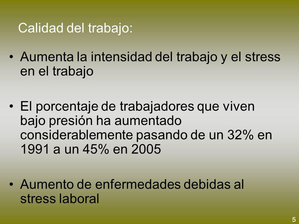 Calidad del trabajo: Aumenta la intensidad del trabajo y el stress en el trabajo El porcentaje de trabajadores que viven bajo presión ha aumentado con