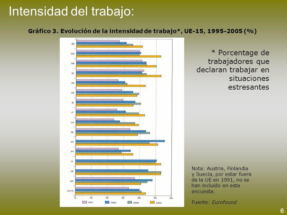 Intensidad del trabajo: Gráfico 3. Evolución de la intensidad de trabajo*, UE-15, 1995-2005 (%) Nota: Austria, Finlandia y Suecia, por estar fuera de