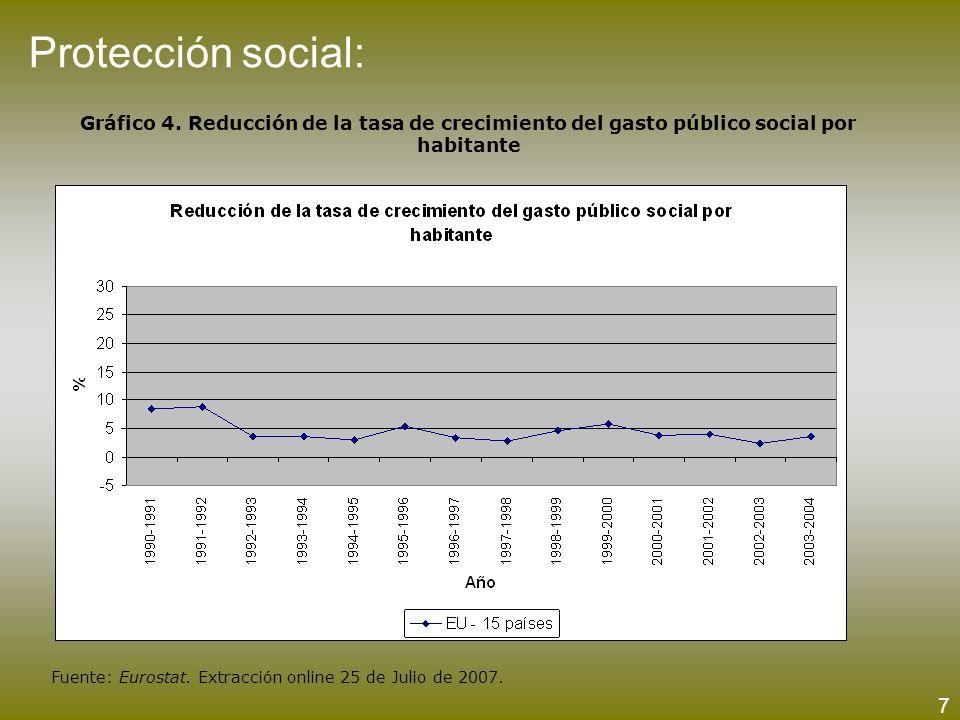 Protección social: Gráfico 4. Reducción de la tasa de crecimiento del gasto público social por habitante Fuente: Eurostat. Extracción online 25 de Jul