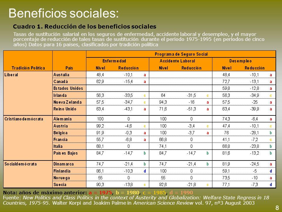 Cuadro 1. Reducción de los beneficios sociales Tasas de sustitución salarial en los seguros de enfermedad, accidente laboral y desempleo, y el mayor p