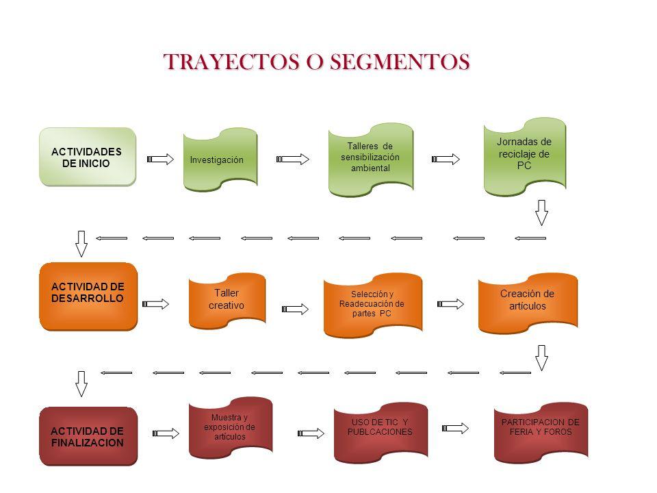 ACTIVIDADES DE INICIO ACTIVIDADES DE INICIO Investigación Talleres de sensibilización ambiental Jornadas de reciclaje de PC ACTIVIDAD DE DESARROLLO AC