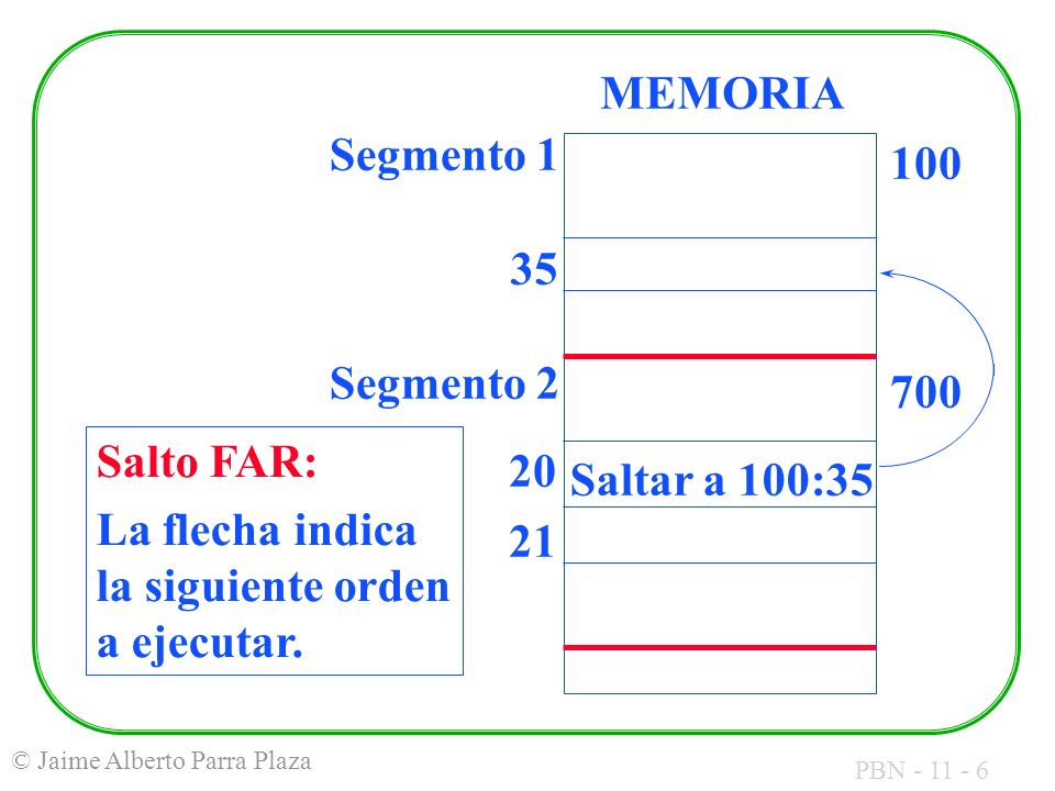 PBN - 11 - 6 © Jaime Alberto Parra Plaza 20 21 Saltar a 100:35 Segmento 1 Segmento 2 100 MEMORIA 35 700 Salto FAR: La flecha indica la siguiente orden