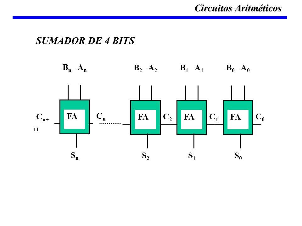 FA B n A n SnSn C n+ 1 CnCn C0C0 C1C1 C2C2 FA B 2 A 2 S2S2 FA B 1 A 1 S1S1 FA B 0 A 0 S0S0 SUMADOR DE 4 BITS Circuitos Aritméticos
