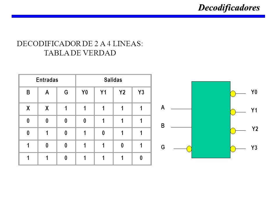 DECODIFICADOR DE 2 A 4 LINEAS: TABLA DE VERDAD A B Y0 Y1 Y2 Y3 G EntradasSalidas BAGY0Y1Y2Y3 XX11111 0000111 0101011 1001101 1101110 Decodificadores