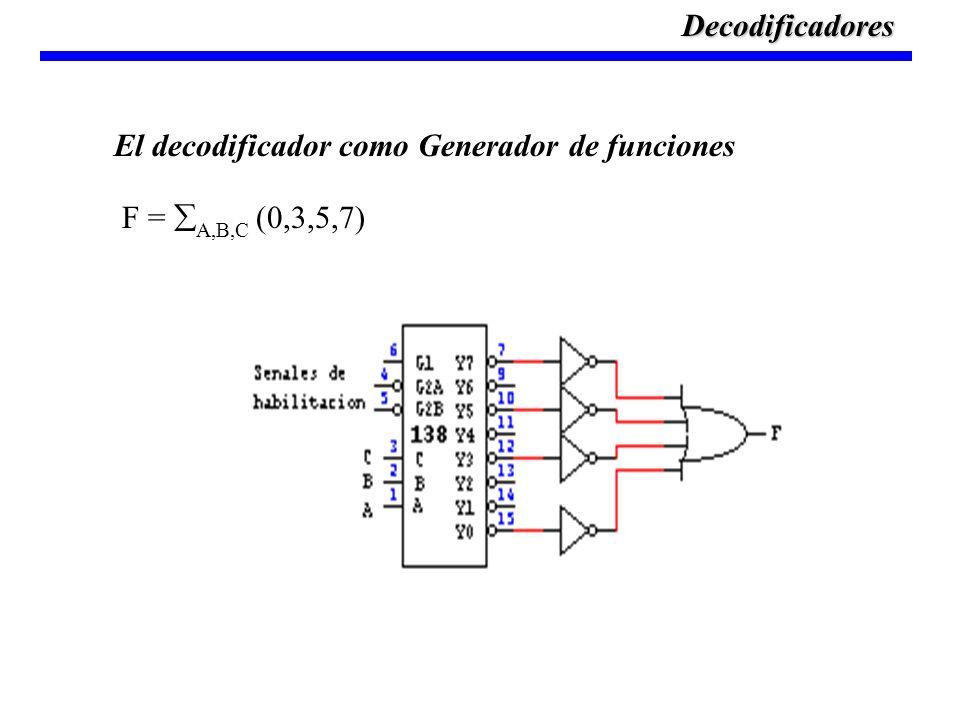 F = A,B,C (0,3,5,7) El decodificador como Generador de funcionesDecodificadores