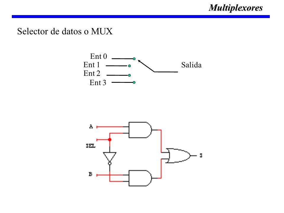 Multiplexores Salida Ent 0 Ent 1 Ent 2 Ent 3 Selector de datos o MUX