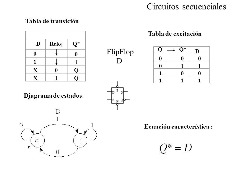 Ecuación característica : Diagrama de estados: D 0 0 0 0 1 1 1 0 0 1 1 1 QQ* DRelojQ* 0 1 X0Q X1Q 0 1 Tabla de transición Tabla de excitación FlipFlop