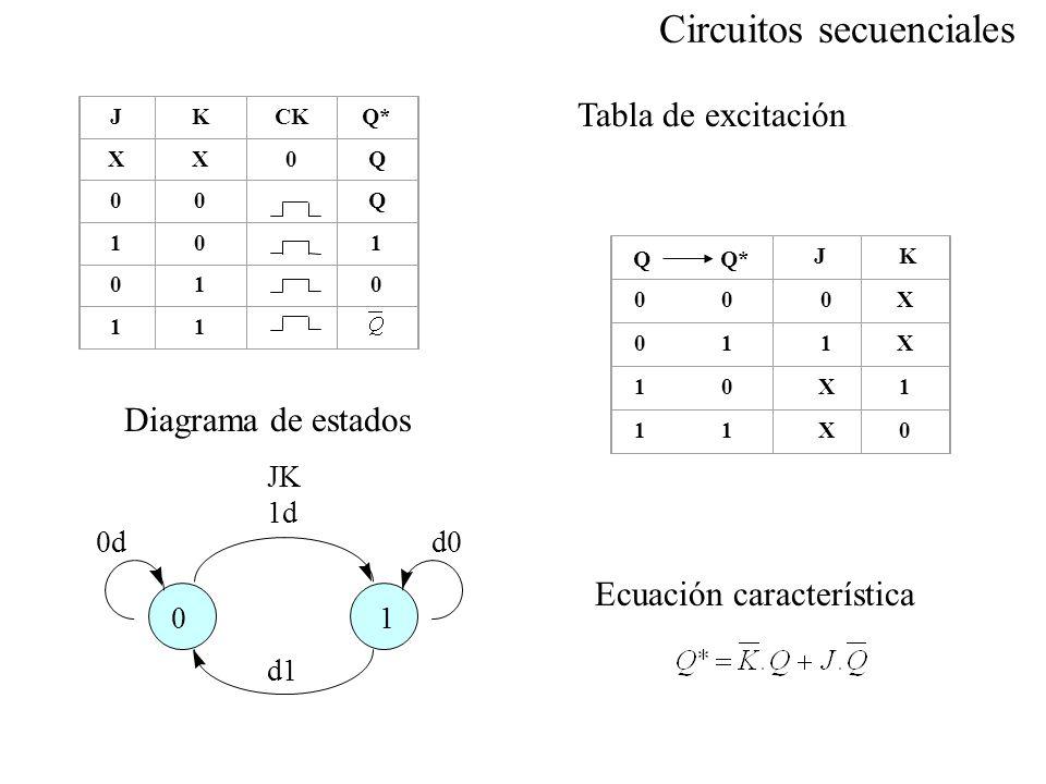 01 JK 1d d1 0dd0 Diagrama de estados Ecuación característica JKCKQ* XX0Q 00Q 10 1 01 0 11 J K 0 0 0X 0 1 1X 1 0 X1 1 1 X0 Q*Q Tabla de excitación Circ
