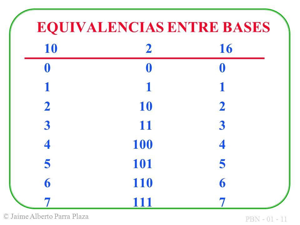 PBN - 01 - 11 © Jaime Alberto Parra Plaza EQUIVALENCIAS ENTRE BASES 10 216 0 00 1 11 2 102 3 113 4 1004 5 1015 6 1106 7 1117