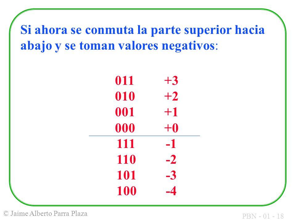 PBN - 01 - 18 © Jaime Alberto Parra Plaza Si ahora se conmuta la parte superior hacia abajo y se toman valores negativos: 011+3 010+2 001+1 000+0 111-