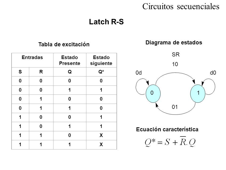 EntradasEstado Presente Estado siguiente SRQQ* 0000 0011 0100 0110 1001 1011 110X 111X 01 SR 10 01 0dd0 Latch R-S Tabla de excitación Diagrama de esta