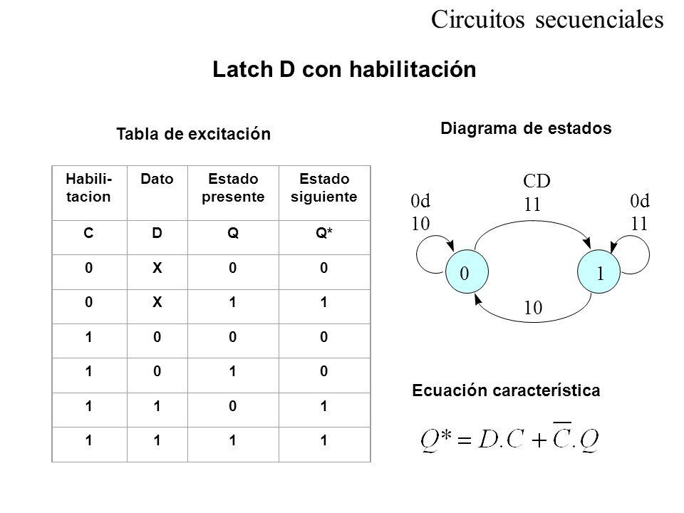 Circuitos secuenciales Latch D con habilitación Tabla de excitación Diagrama de estados Ecuación característica Habili- tacion DatoEstado presente Est