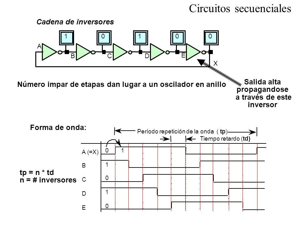 Circuitos secuenciales Cadena de inversores Número impar de etapas dan lugar a un oscilador en anillo Salida alta propagandose a través de este invers