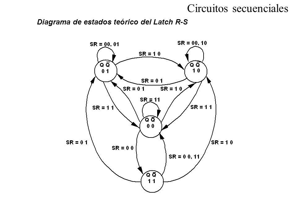 Diagrama de estados teórico del Latch R-S Circuitos secuenciales