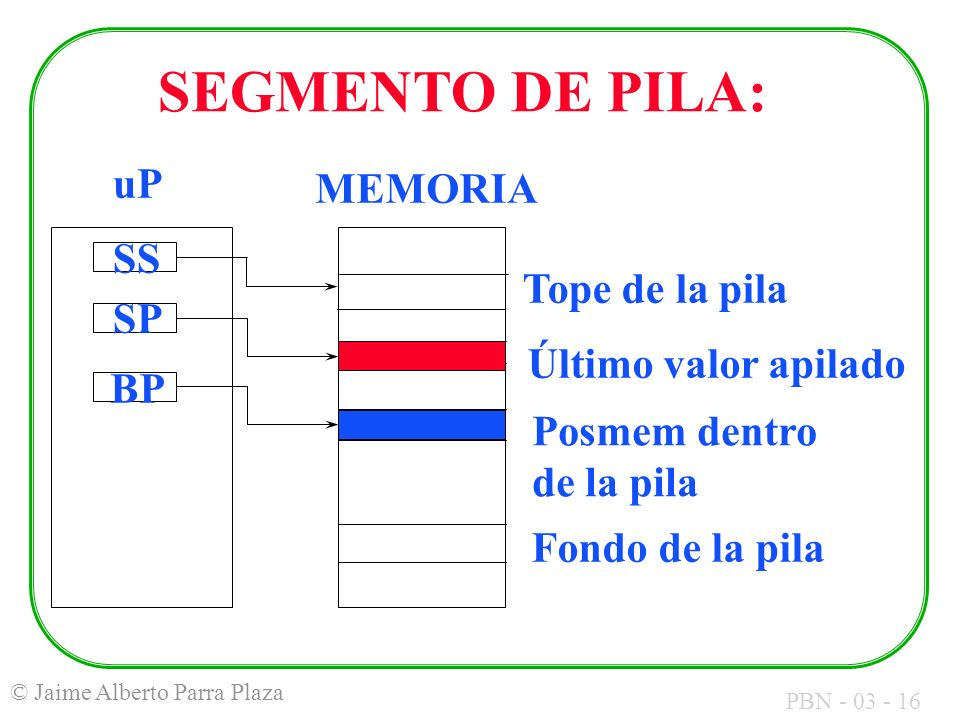 PBN - 03 - 16 © Jaime Alberto Parra Plaza MEMORIA uP SS SP BP Tope de la pila Último valor apilado Posmem dentro de la pila Fondo de la pila SEGMENTO