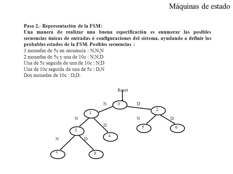 Máquinas de estado Paso 2.- Representación de la FSM: Una manera de realizar una buena especificación es enumerar las posibles secuencias únicas de en