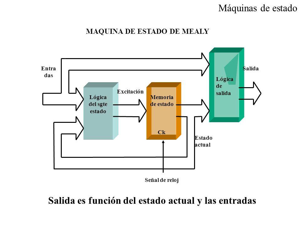 Señal de reloj MAQUINA DE ESTADO DE MEALY Máquinas de estado Salida es función del estado actual y las entradas Excitación Estado actual Lógica del sg