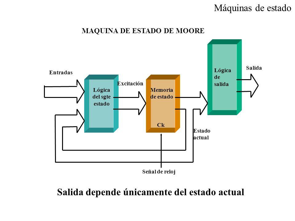 Excitación Estado actual Lógica del sgte estado Memoria de estado Ck Lógica de salida Salida Señal de reloj Entradas MAQUINA DE ESTADO DE MOORE Máquin