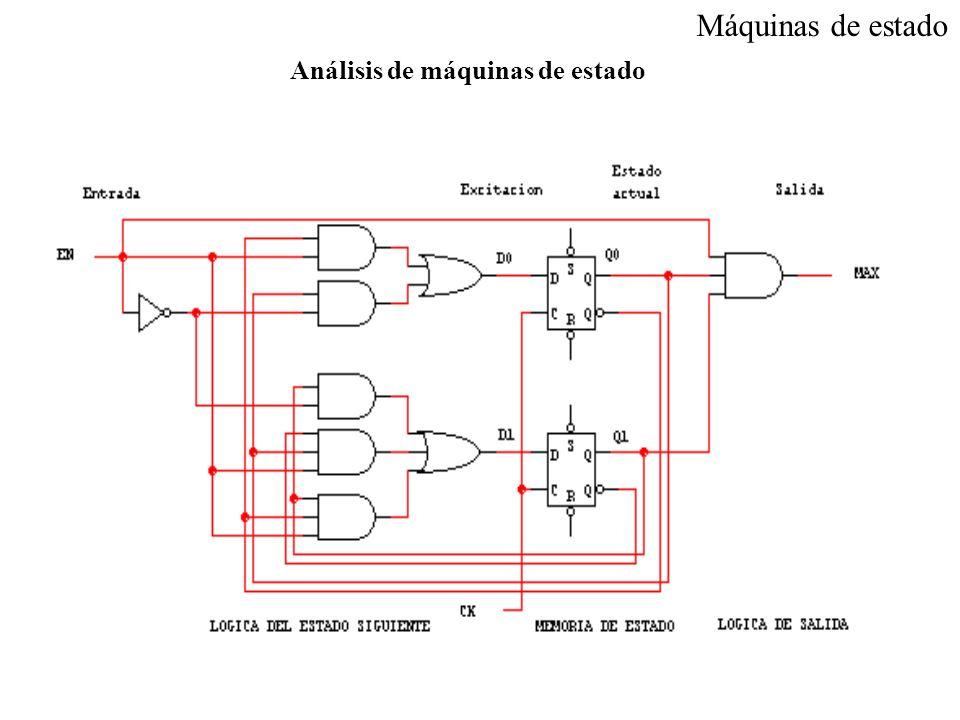 Máquinas de estado Paso 6.- Implementación de la FSM: