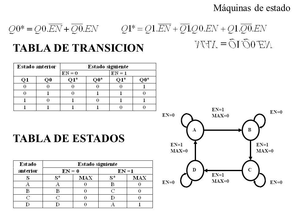 TABLA DE TRANSICION TABLA DE ESTADOS EN=1 MAX=0 EN=1 MAX=0 EN=1 MAX=0 EN=1 MAX=0 DC BA EN=0 Máquinas de estado