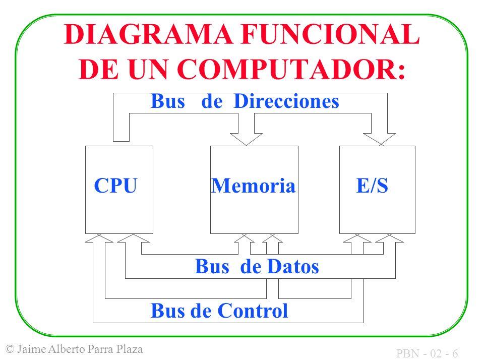 PBN - 02 - 17 © Jaime Alberto Parra Plaza ALU = Unidad Aritmética y Lógica Flags = Indicadores de Resultados Registro = Conjunto de celdas que almacenan bits.