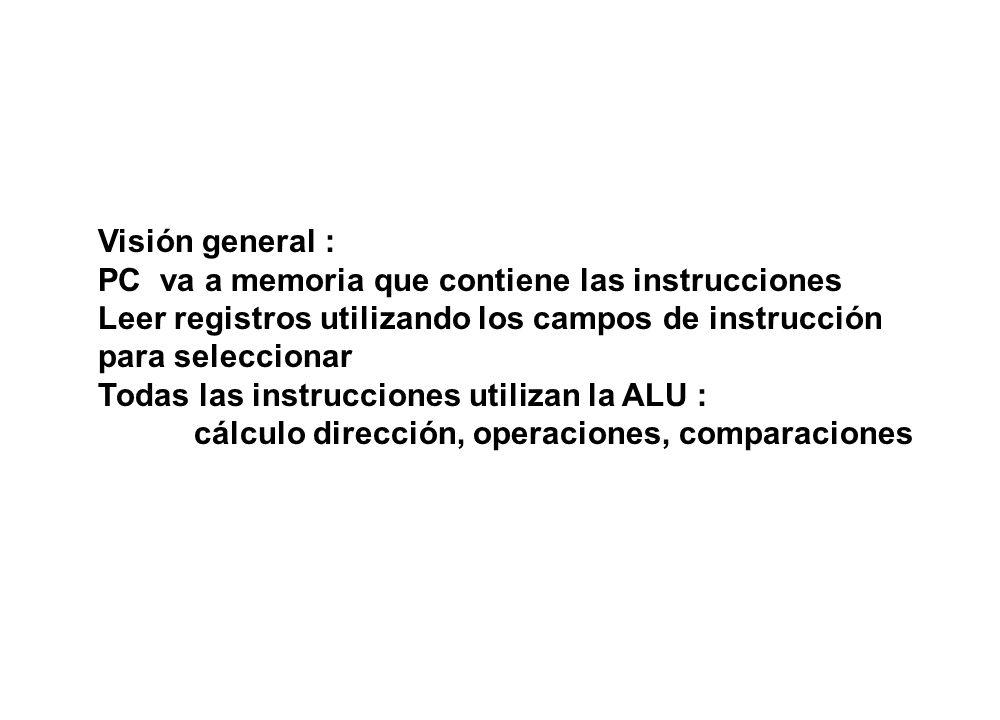Visión general : PC va a memoria que contiene las instrucciones Leer registros utilizando los campos de instrucción para seleccionar Todas las instruc
