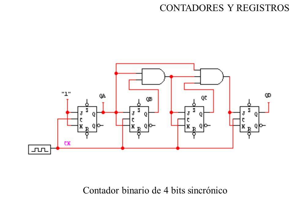 Contador binario de 4 bits sincrónico CONTADORES Y REGISTROS