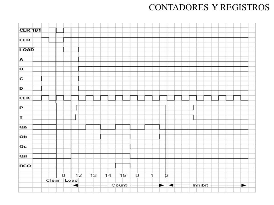 Conexión en cascada de contadores 74 LS 163