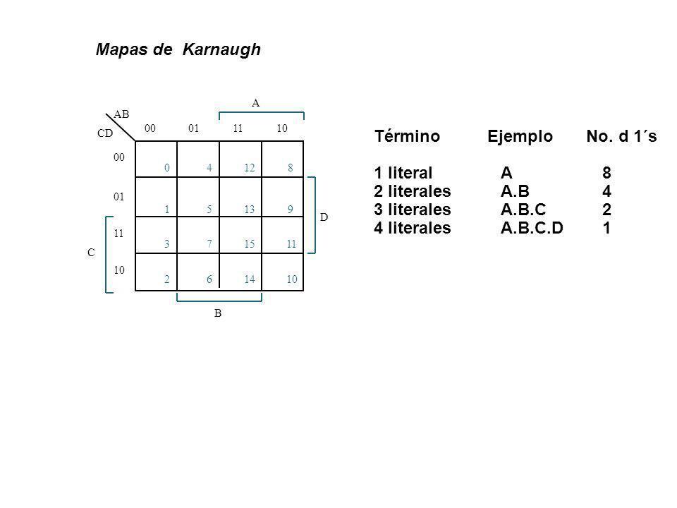 0 1 3 2 4 5 7 6 12 13 15 14 8 9 11 10 AB CD A 0001111010 00 01 11 10 C B D Mapas de Karnaugh Término Ejemplo No. d 1´s 1 literal A8 2 literalesA.B4 3