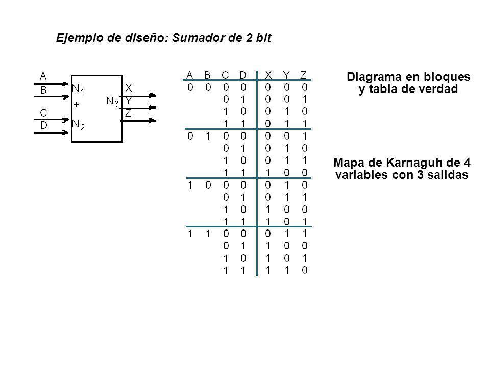 Ejemplo de diseño: Sumador de 2 bit Diagrama en bloques y tabla de verdad Mapa de Karnaguh de 4 variables con 3 salidas