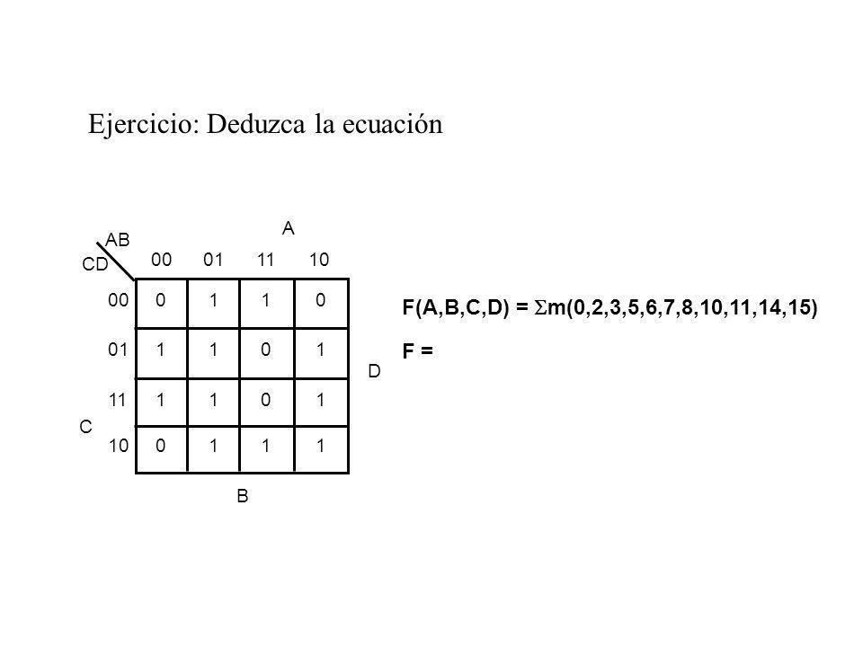 Ejercicio: Deduzca la ecuación F(A,B,C,D) = m(0,2,3,5,6,7,8,10,11,14,15) F = B D + A B + B D + C DA AB 00011110 0110 1101 1101 0111 00 01 11 10 C CD A D B