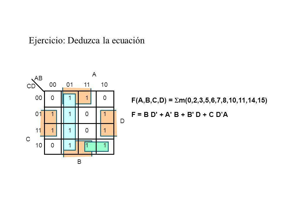 Ejercicio: Deduzca la ecuación F(A,B,C,D) = m(0,2,3,5,6,7,8,10,11,14,15) F = B D' + A' B + B' D + C DA AB 00011110 0110 1101 1101 0111 00 01 11 10 C C