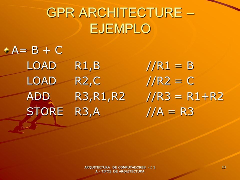 ARQUITECTURA DE COMPUTADORES - I S A - TIPOS DE ARQUITECTURA 13 GPR ARCHITECTURE – EJEMPLO A= B + C LOAD R1,B//R1 = B LOAD R2,C//R2 = C ADD R3,R1,R2//