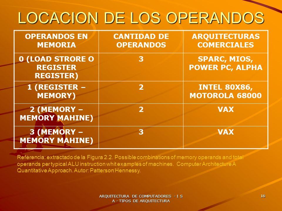 ARQUITECTURA DE COMPUTADORES - I S A - TIPOS DE ARQUITECTURA 16 LOCACION DE LOS OPERANDOS OPERANDOS EN MEMORIA CANTIDAD DE OPERANDOS ARQUITECTURAS COM