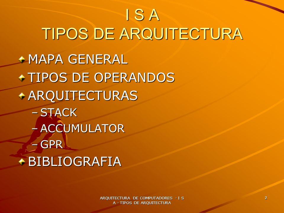 ARQUITECTURA DE COMPUTADORES - I S A - TIPOS DE ARQUITECTURA 3 MAPA GENERAL ISA CLASIFICAION DE LAS ARQUITECTURAS STACK ACCUMULATOR GPRS MODOS DE DIRECCIONAMIENTO DIRECTO INDIRECTO INDEXADO OTROS OPERACIONES ARITMETICAS LOGICAS DE CONTROL TIPOS DE OPERANDO REGISTROS INMEDITA MEMORY CODIFICAION FIXED VARIABLE HYBRID