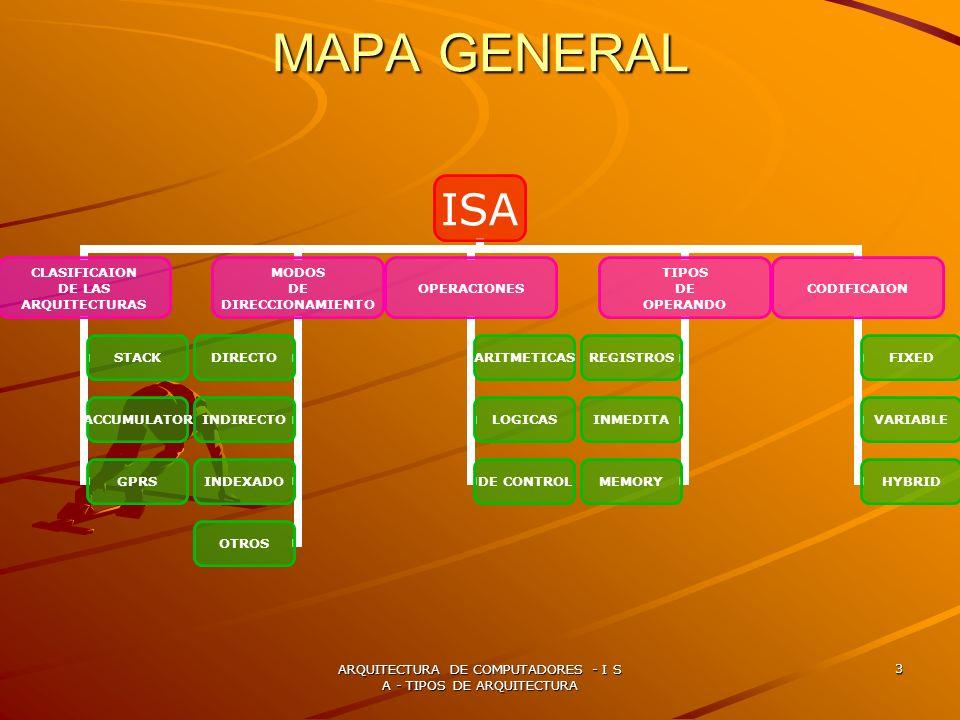 ARQUITECTURA DE COMPUTADORES - I S A - TIPOS DE ARQUITECTURA 3 MAPA GENERAL ISA CLASIFICAION DE LAS ARQUITECTURAS STACK ACCUMULATOR GPRS MODOS DE DIRE