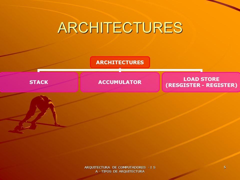 ARQUITECTURA DE COMPUTADORES - I S A - TIPOS DE ARQUITECTURA 5 ARCHITECTURES ARCHITECTURES STACKACCUMULATOR LOAD STORE (RESGISTER - REGISTER)