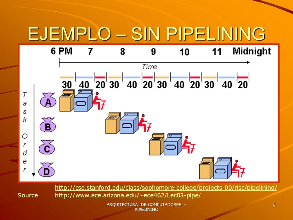 ARQUITECTURA DE COMPUTADORES - PIPELINING 6 EJEMPLO – CON PIPELINING http://cse.stanford.edu/class/sophomore-college/projects-00/risc/pipelining/ Source http://www.ece.arizona.edu/~ece462/Lec03-pipe/http://www.ece.arizona.edu/~ece462/Lec03-pipe/