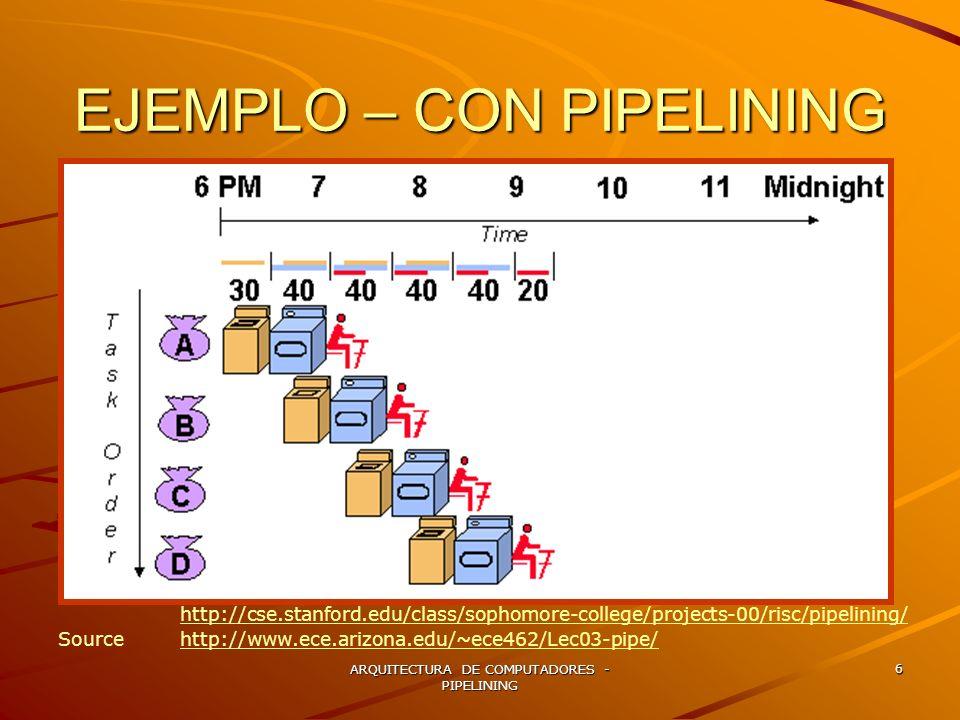 ARQUITECTURA DE COMPUTADORES - PIPELINING 7 http://arstechnica.com/articles/paedia/cpu/pipelining-1.ars/2 Autor: Jon StokesJon Stokes Figure PIPELINING.4: A single-cycle processor