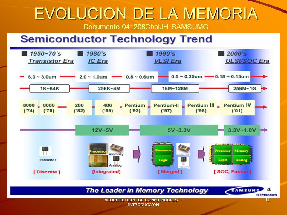 ARQUITECTURA DE COMPUTADORES - INTRODUCCION 11 EVOLUCION DE LA MEMORIA EVOLUCION DE LA MEMORIA Documento 041208ChoiJH SAMSUMG