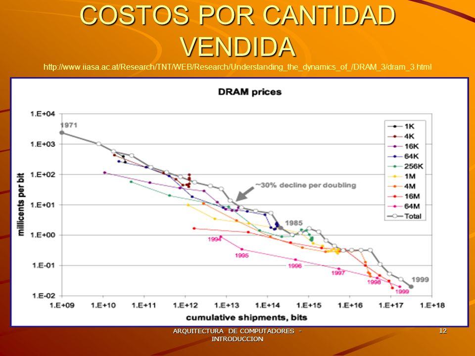ARQUITECTURA DE COMPUTADORES - INTRODUCCION 12 COSTOS POR CANTIDAD VENDIDA COSTOS POR CANTIDAD VENDIDA http://www.iiasa.ac.at/Research/TNT/WEB/Researc