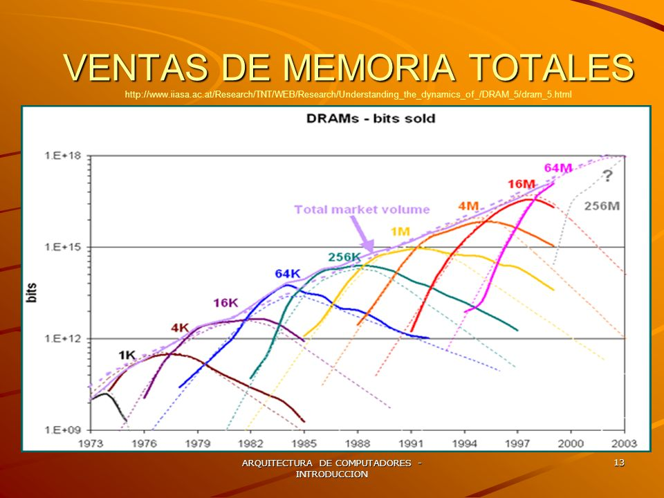 ARQUITECTURA DE COMPUTADORES - INTRODUCCION 13 VENTAS DE MEMORIA TOTALES VENTAS DE MEMORIA TOTALES http://www.iiasa.ac.at/Research/TNT/WEB/Research/Un
