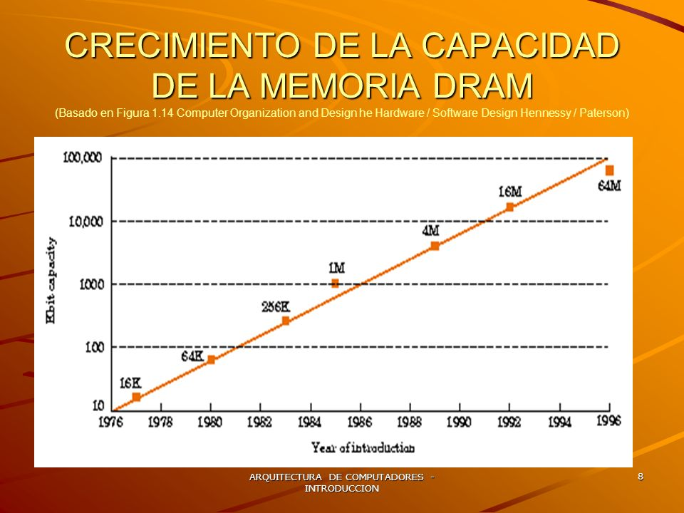 ARQUITECTURA DE COMPUTADORES - INTRODUCCION 8 CRECIMIENTO DE LA CAPACIDAD DE LA MEMORIA DRAM CRECIMIENTO DE LA CAPACIDAD DE LA MEMORIA DRAM (Basado en
