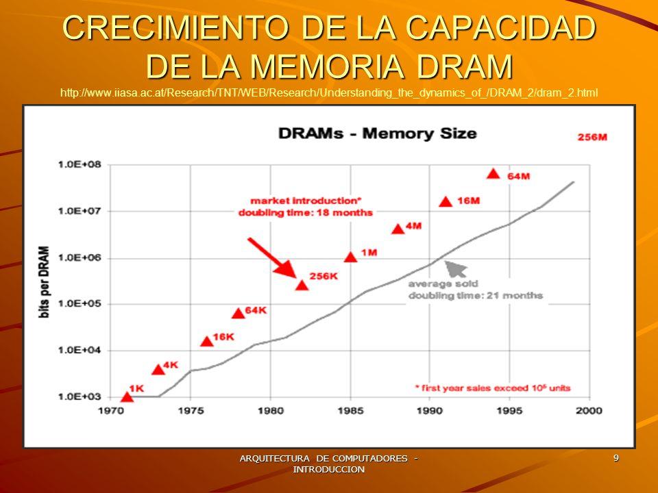 ARQUITECTURA DE COMPUTADORES - INTRODUCCION 9 CRECIMIENTO DE LA CAPACIDAD DE LA MEMORIA DRAM CRECIMIENTO DE LA CAPACIDAD DE LA MEMORIA DRAM http://www
