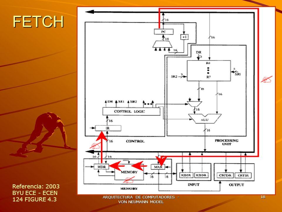 ARQUITECTURA DE COMPUTADORES - VON NEUMANN MODEL 18 FETCH Referencia: 2003 BYU ECE - ECEN 124 FIGURE 4.3