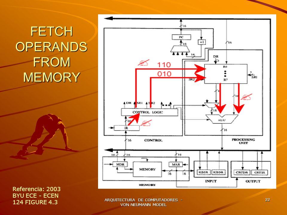 ARQUITECTURA DE COMPUTADORES - VON NEUMANN MODEL 22 FETCH OPERANDS FROM MEMORY Referencia: 2003 BYU ECE - ECEN 124 FIGURE 4.3