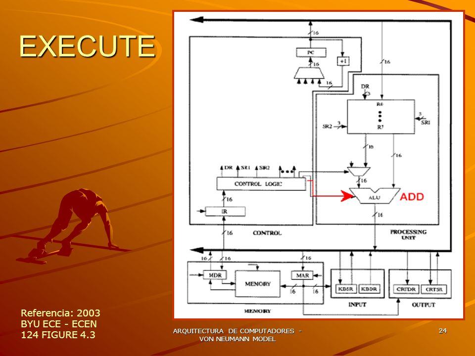 ARQUITECTURA DE COMPUTADORES - VON NEUMANN MODEL 24 EXECUTE Referencia: 2003 BYU ECE - ECEN 124 FIGURE 4.3